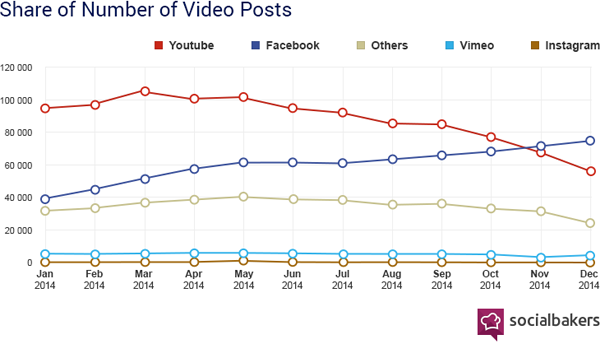 Videos Subidos a Facebook supera a YouTube
